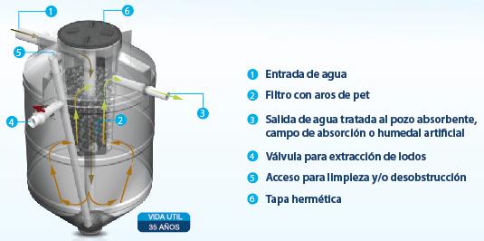 biodigestores-2
